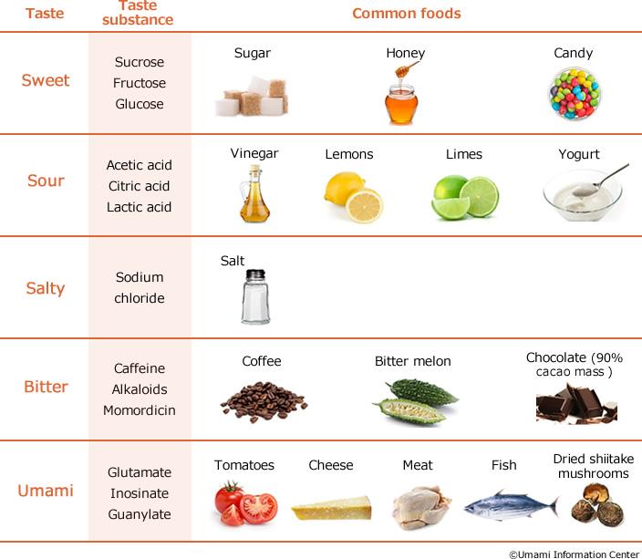 tabella dei sapori con esempi di alimenti associati